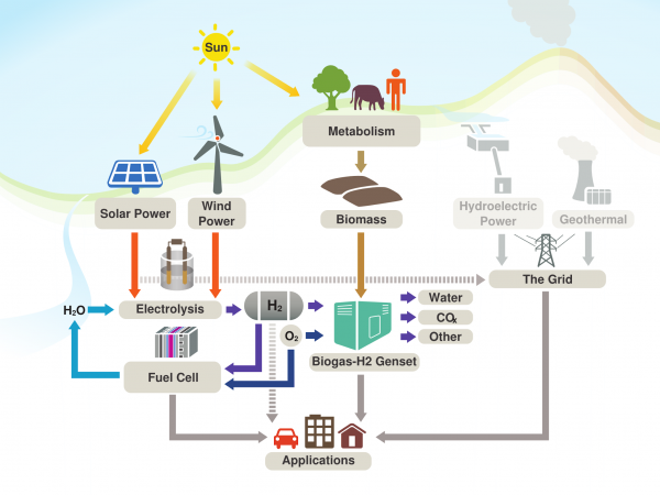 Renewable Energy Costa Rica, Sustainability Costa Rica, Green Energy